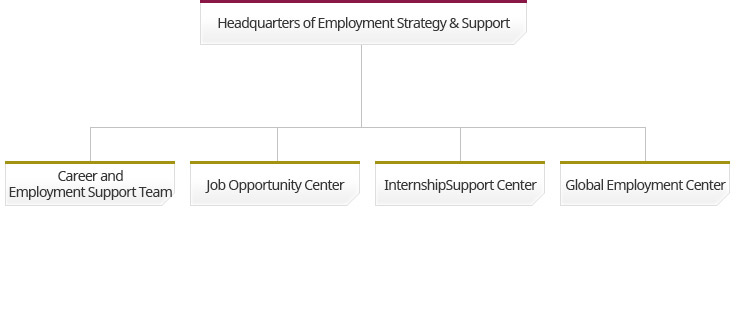 Headquarters of Employment Strategy & Support 아래 Career and Employment Support Team, Job Opportunity Center, InternshipSupport Center, Global Employment Center
